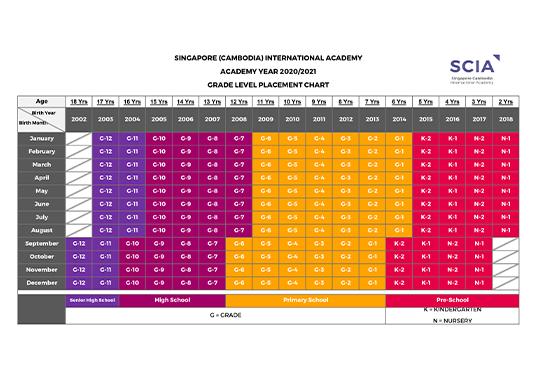 AY 2020/2021 Grade Chart