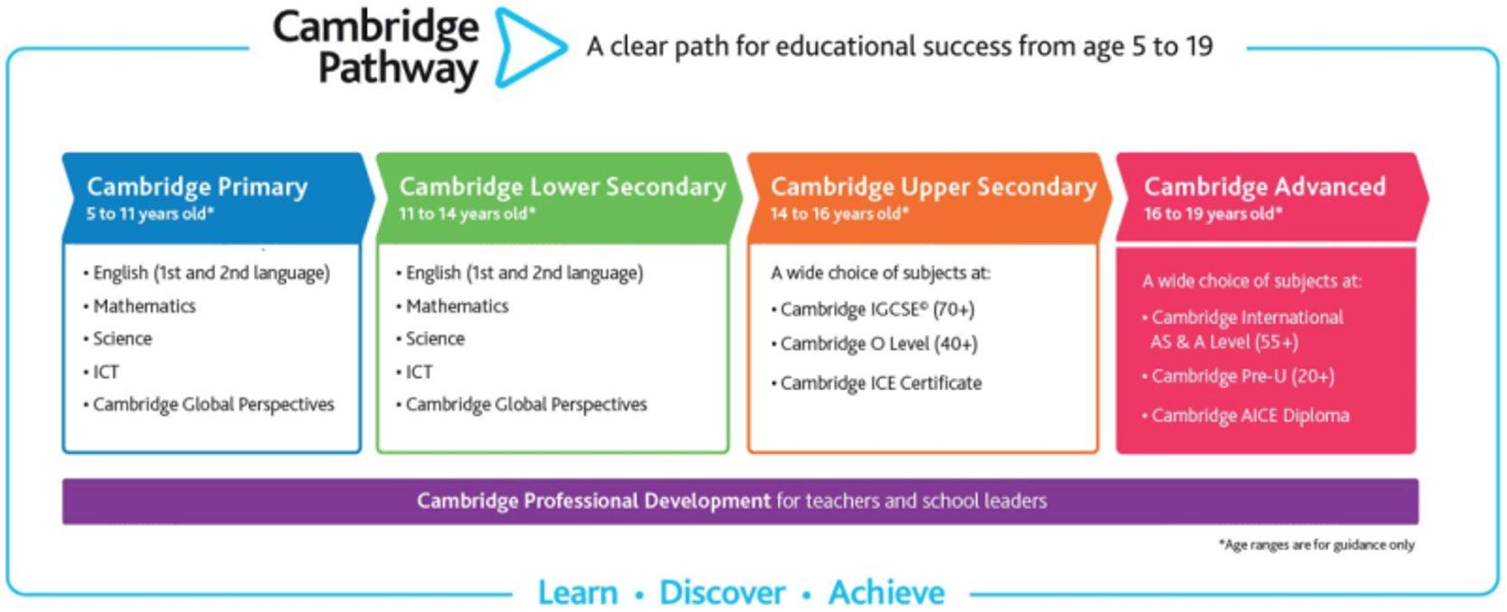 Cambridge Curriculum Pathway